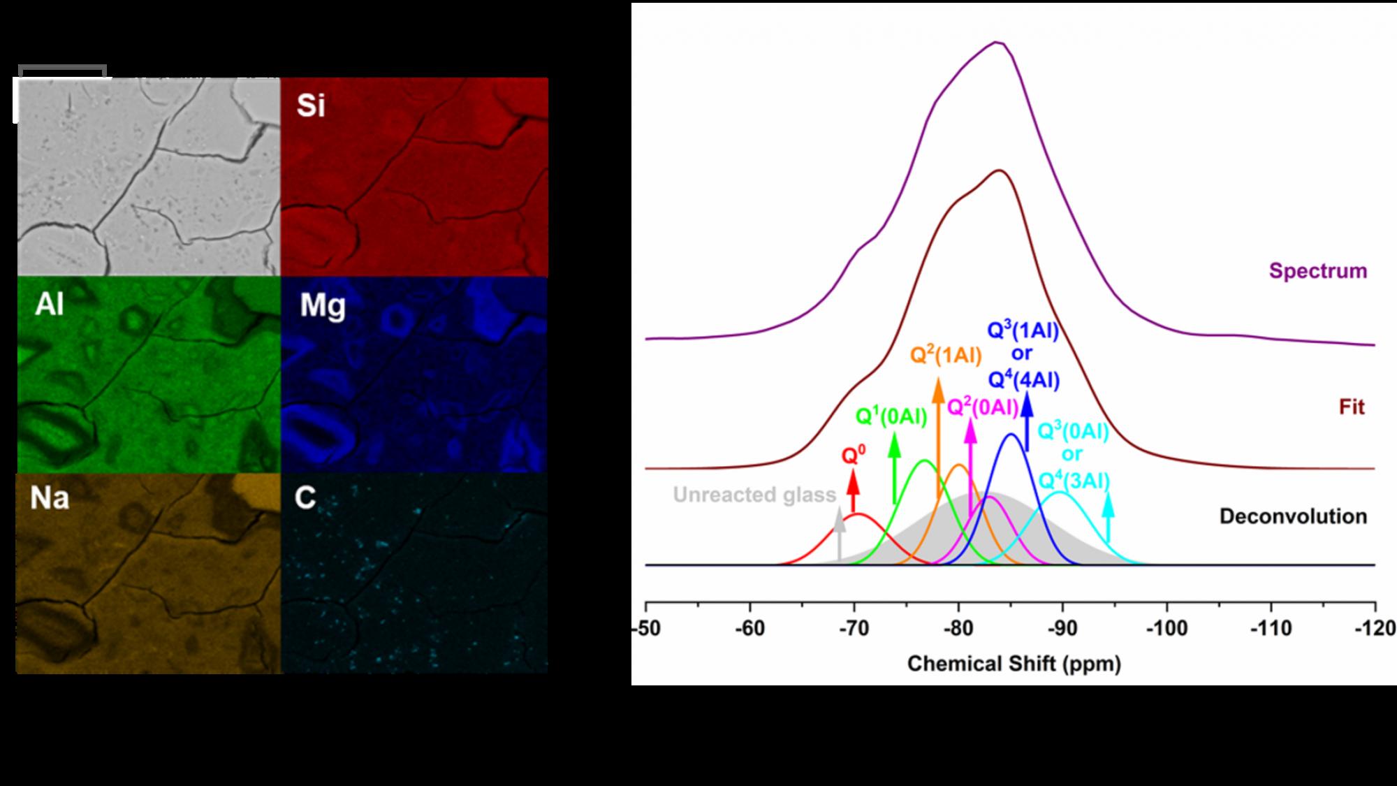 Graafi, jossa SEM (a) ja Si MAS NMR (b) vahvistavat amorfisen magnesiumsilikaatti- (AMS) faasin läsnäolon.